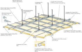 pose rail placo plafond poser un plafond rénover en image