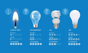led light bulb lifespan and cfl vs led which are the most energy
