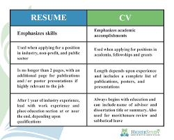 """Curriculum Vitae (CV) Is Latin For """"course Of Life."""" In ... Free Resume Templates For 20 Download Now Versus Curriculum Vitae Esl Worksheet By Laxminrisimha What Is A Ppt Download The Difference Between Cv Vs Explained Elegant Biodata And Atclgrain And Cv Differences Among Or Rriculum Vitae Optometryceo Rsum Cognition Work Experience History Example Job Descriptions"""