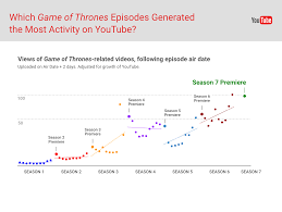 Game Of Thrones Continues To Level Up Fan Engagement On YouTube ...