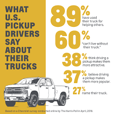 Work, Relationships & Family: Do Trucks Make Them Better?