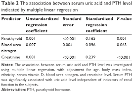 pth normal range uk text significant association between parathyroid hormone and