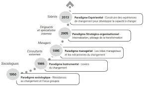 cabinet de conseil conduite du changement de la conduite du changement instrumentalisée au changement agile