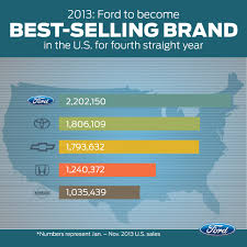 What Is The Most Reliable Truck Brand | Used Cars Still Brum Brum Shopping Pricing Questions What Is The Most Reliable Twelve Trucks Every Truck Guy Needs To Own In Their Lifetime The Most And Least Reliable Cars By Class Consumer Reports 2018 Vehicle Dependability Study Dependable Jd 67l Power Stroke Turbo Problems Dt Install Diesel Tech Magazine 10 That Can Start Having At 1000 Miles Muscle Trucks Here Are 7 Of Faest Pickups Alltime Driving Americas Five Fuel Efficient 2013 Top Best Pickup 2016 Youtube 9 And Suvs With Resale Value Bankratecom Classic Buyers Guide Drive