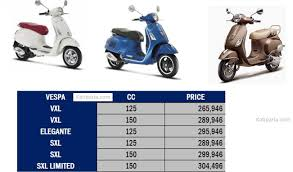 It Has A Fuel Capacity Of 8 Litres And Good Performing Engine Here Are The List Price Rate Scooter Available In Nepal