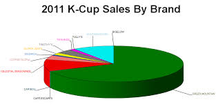 K Cup Sales 2011 Brand