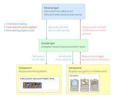 Hearthstone Deck Builder Program by Anatomy Of A Large Angular Application U2013 Kristian Poslek U2013 Medium