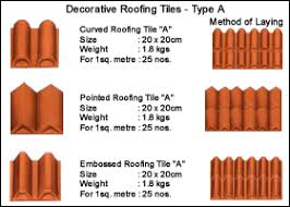 types roof tiles building material corrugated roofing materials