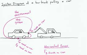 Free Body Diagram Truck Pull - Example Electrical Wiring Diagram •