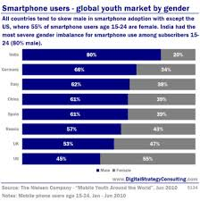 Smartphone users Global youth market by gender Digital