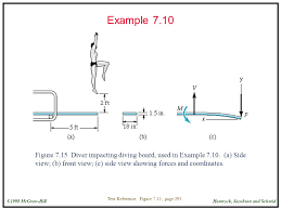 24 Example 710 Figure Diver Impacting Diving Board