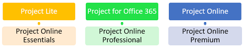 Project line and Project for fice 365 subscriptions are