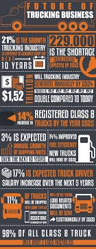 100 Trucking Salary INFOGRAPHIC Future Of Business Fueloyal