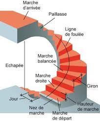 un palier d escalier scal in glossaire