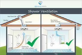 Ventline Bath Exhaust Fan Soffit Vent by Bathroom Fan Venting Into Soffit Best Bathroom Decoration