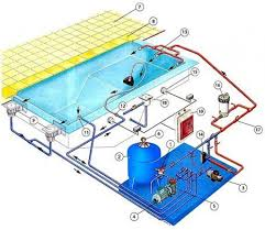 Swimming Pool Design Guide 17 Best Images About On