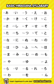 Easy Peasy Japanese Pronunciation Guide Cramers World