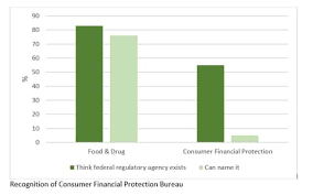 consumer financial protection bureau will republicans be able to dismantle the consumer financial