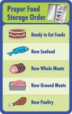 Storage Proper Food Poster Impressive With Additional Home Design Planning