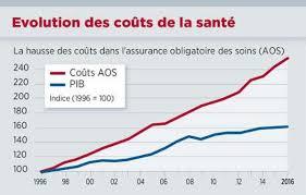 La Suisse Fera Davantage De Contrôles De Salaire La Broyeuse De L Assurance Maladie Le De Stéphane Montabert