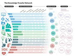 A Translational Innovation Forum Ppt 27 Best Innovation Images On Infographic Artificial