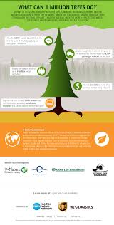 What Can 1 Million Trees Do? [infographic] | Science, Space ... Whatsapp Competitors Revenue And Employees Owler Company 10 Off Arbor Day Foundation Promo Codes We Are Thankful For All You Treeplanters Out There Via Staying At Lied Lodge On The Farm Idyllic Pursuit 60 Off Cpa Horticulture Coupons October 2019 Tree Help Coupon Code Uk Magazine Freebies October 2018 E2 Lens Renew 50 Save Big On Sandisk Memory Cards Other Storage Products Zaffiros Pizza New Berlin Wi Discount Tire Colonial Heights Greenlight Nasdaq Energy