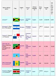 What Are The Names Of Caribbean Countries And Their