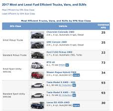 Best/worst MPG Trucks, Vans Posted By EPA | Medium Duty Work Truck Info