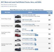 100 Mpg For Trucks Bestworst MPG Trucks Vans Posted By EPA Medium Duty Work