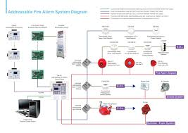 Sprinkler System Wiring Diagram Strategy Making Pyramid Toilet ... Home Fire Sprinkler System Fascating Automatic Fire Suppression Wikipedia Systems Unique Design Mannahattaus San Diego Modern The Raleigh Inspector On Residential Thraamcom How To An Irrigation At With Best Photos Interior In Queensland Pristine Plumbing Sprinklers Elko Homes News Elkodailycom