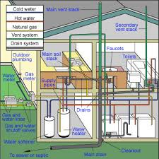 And Cold Water Pipes Photo by How Pipes Work