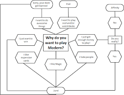 Mtg Mill Deck Legacy by A Handy Flowchart For Those Of You Looking To Play Modern In The