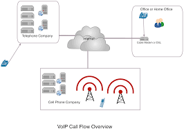 VoIP Phone Services $19.99 Monthly With Free Phone | ZOBOLT