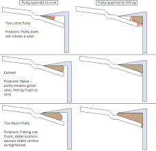 Bathroom Sink Pipe Diagram by Plumbing Should Plumber U0027s Putty Be Placed On The Sink Or On The