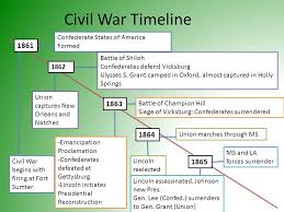2 Civil War Timeline