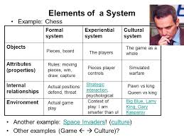 Elements Of A System Example Chess Formal Experiential Cultural Objects Attributes