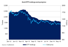 forecast and analysis of the gold market in q3 2015