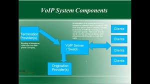 How To Become A VoIP Service Provider - YouTube Voip Internet Phone Service In Lafayette In Uplync How To Set Up Voice Over Protocol Your Home Much 2 Months Free Grandstream Providers Supply Cloudspan Marketplace Santa Cruz Company Telephony Ubiquiti Networks Unifi Enterprise Pro Uvppro Bh Startup Timelines Vonage Timeline Website Evolution Residential Harbour Isp Amazoncom Obi200 1port Adapter With Google Features Abundant And Useful For Call Management Best 25 Voip Providers Ideas On Pinterest Phone Service