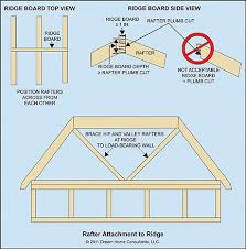 Jack Ceiling Joist Definition by Roof Joist U0026 An Easy Effective Way To Keep Rafters From Spreading