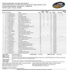 Chase Briscoe Scores First Career Win At Homestead – Race Results | Southern Pro Am Truck Series Pocono Results July 29 2017 Nascar Racing News Race Chatter On Wnricom 1380 Am Or 951 Fm New England Summer Session 5 6 18 Trigger King Rc Radio Nascar Truck Series Martinsville Results Resurrection Abc Episode Fox Twitter From Practice No 1 In The 2016 Kubota Page 2 Sim Design Final Gwc En Charlotte Camping World 2015 Homestead November 17 Chase Briscoe Scores First Career Win At