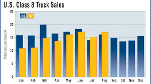 100 What Is A Class 8 Truck Sales Top 17000 SecondHighest Month In 2017 Transport