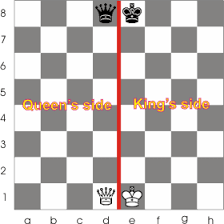 The Chess Rules For Castling