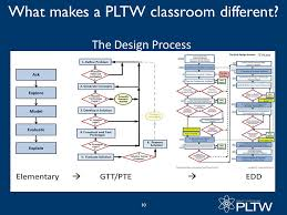 Project Lead The Way PLTW Elementary ppt