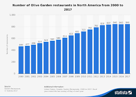 Olive Garden number of restaurants North America 2017