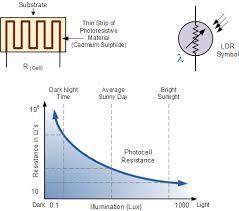 Light Sensor including cell and LDR Sensor