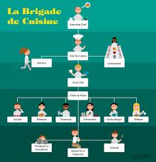 chef de cuisine definition best of modern kitchen brigade definition kitchen wallpaper