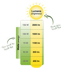wattage vs lumens the difference for better lighting
