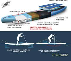Sup Deck Pad Uk by Starboard Sup Info Sup North Uk Stand Up Paddle Board