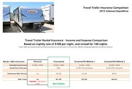 The Comparison Shows How Much You Could Save With A Travel Trailer Rental Using Commercial