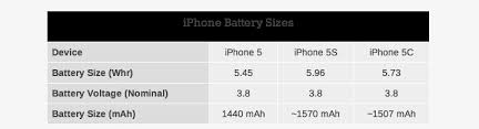 iPhone 5s and iPhone 5c Have r Batteries Than iPhone 5